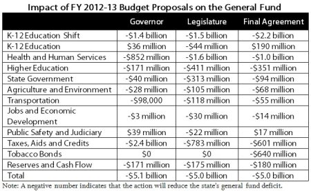 Impact of FY 2012-13 Budget Proposal on the General Fund